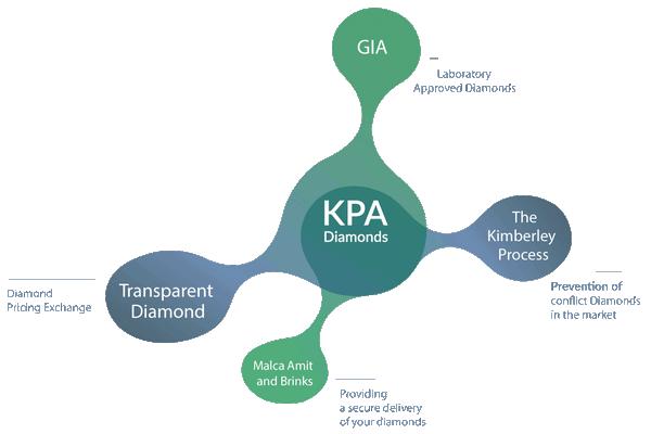 Kimberley Egyezmény - Kimberley folyamat - gyémántok